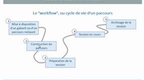 Archiver sa session de formation